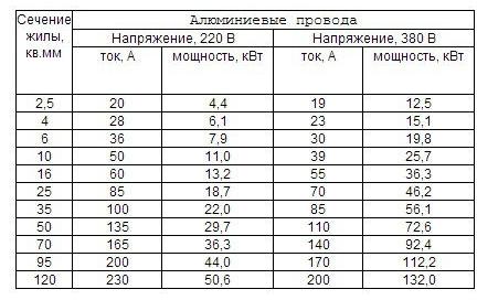 vezeték keresztmetszet átmérő táblázat)