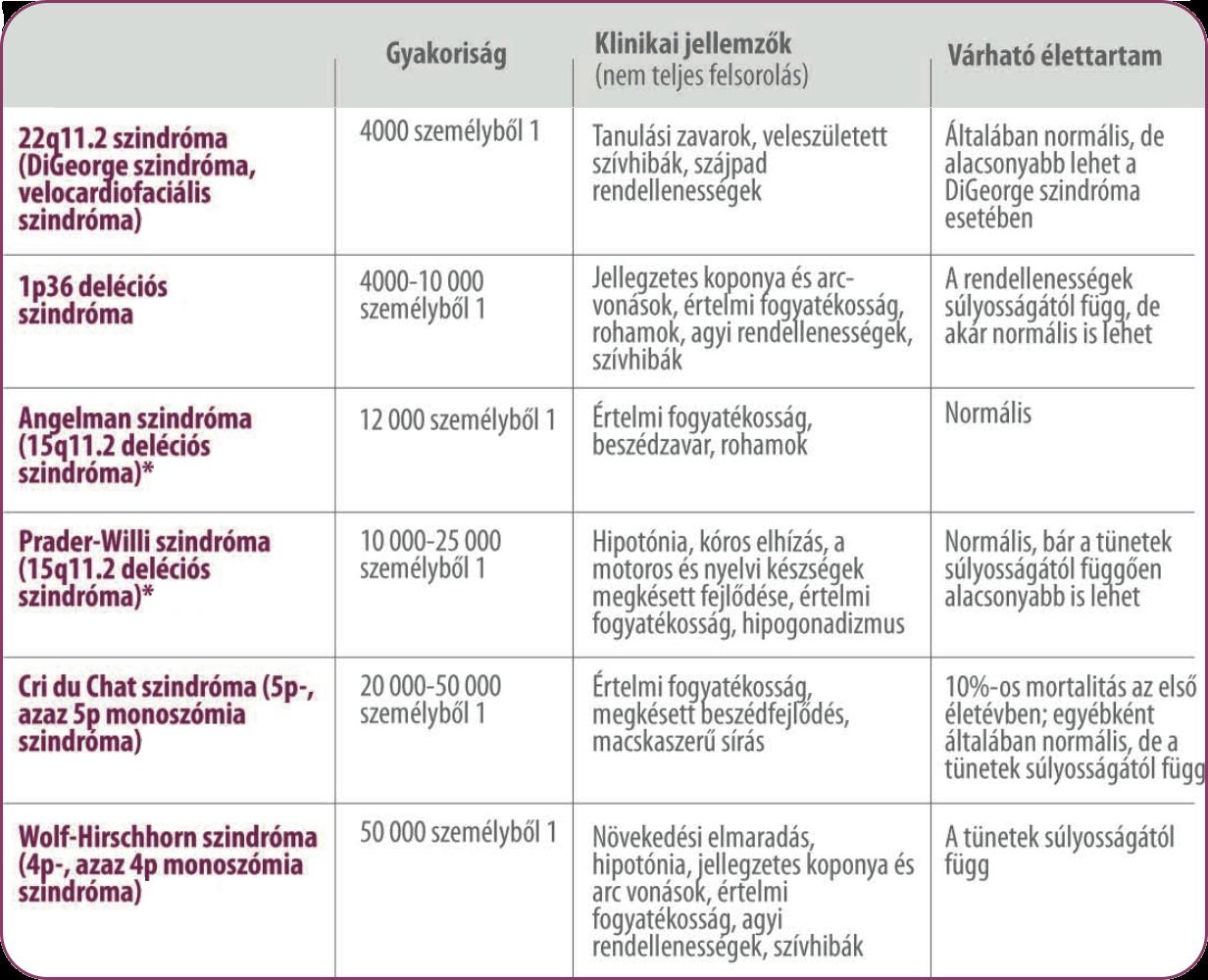 férgek megjelenésének tünetei felnőtteknél és a kezelés)
